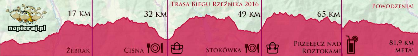Profil trasy Biegu Rzeznika 2016_do druku_poprawiony