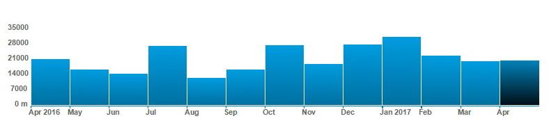 Przewyższenie zrobione na treningach - miesiąc po miesiącu