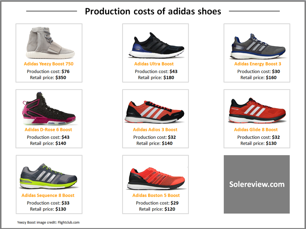 Production_cost_adidas_shoe